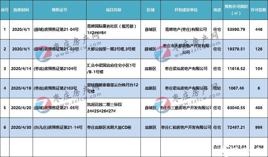 2021年枣庄五区4月商品房预售证、房地产开发许可证、土拍市场汇总