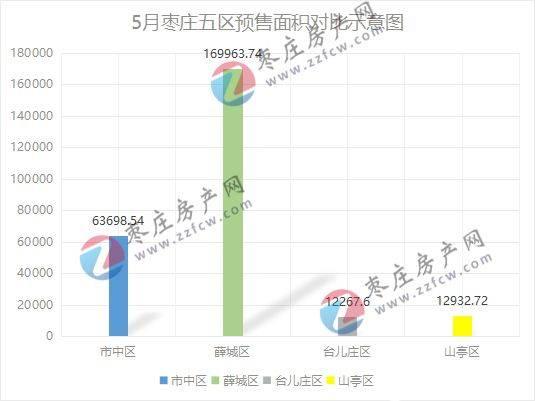 5月预售证区域面积占比.jpg